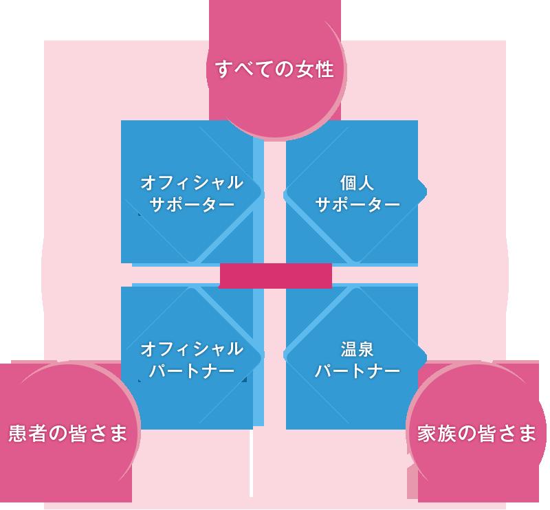 J.POSH 活動イメージ図