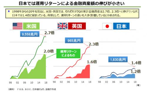 個人金融資産の推移