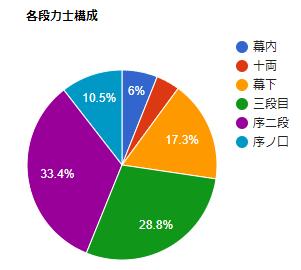 力士構成グラフ